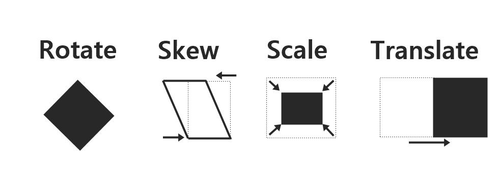 Ejemplo Transform CSS3